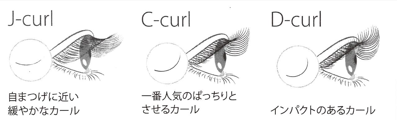 Jカール・Cカール・Dカール